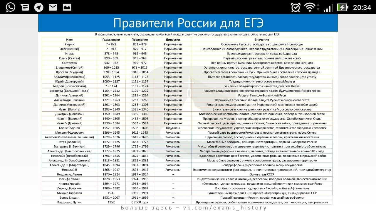 Правители россии и события связанные с ними