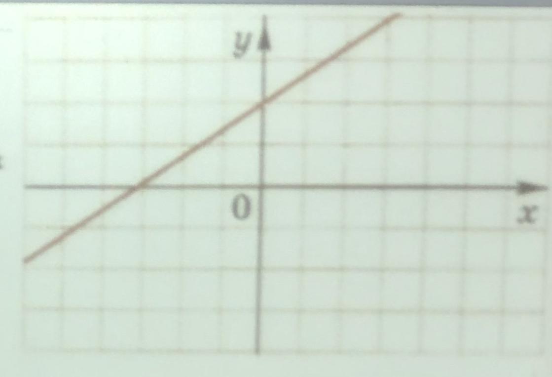 На рисунки изображен график функции ax+b Постройте