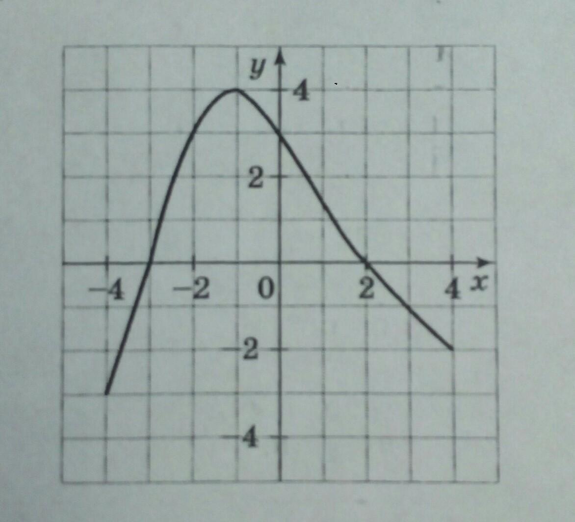 На рисунке изображён график функции y = f(x),