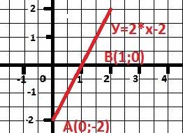 Б) Проходит ли через точку А?<br>ДАНО<br>Y = 2*X - 2<br>а) Д