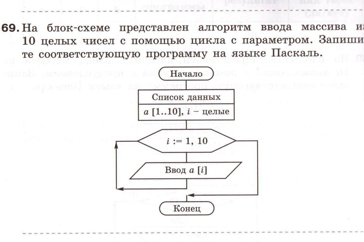 блок-схема цикла с постусловием: