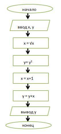 Дана блок-схема. Если x=324;y=6.