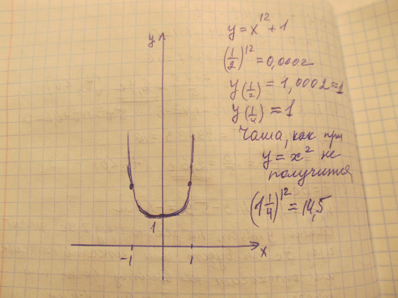 Постройте график парабола у =х^12+1, помогите