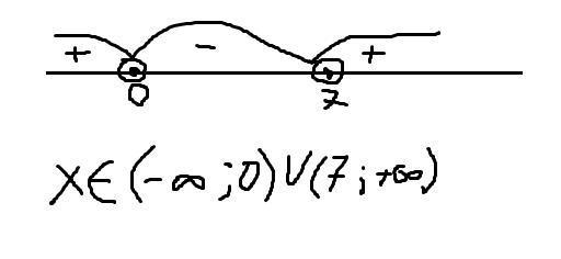 Найдите область определения функции : у = lg