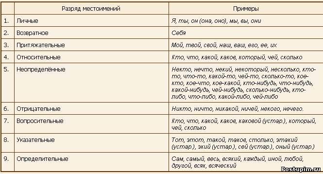 Роль местоимений в тексте сочинение
