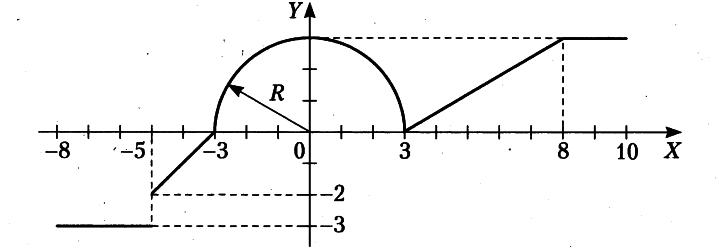 Изображение к вопросу Напишите функцию по графику. Желательно с пояснениями, ведь хочется понять) Загрузить jpeg