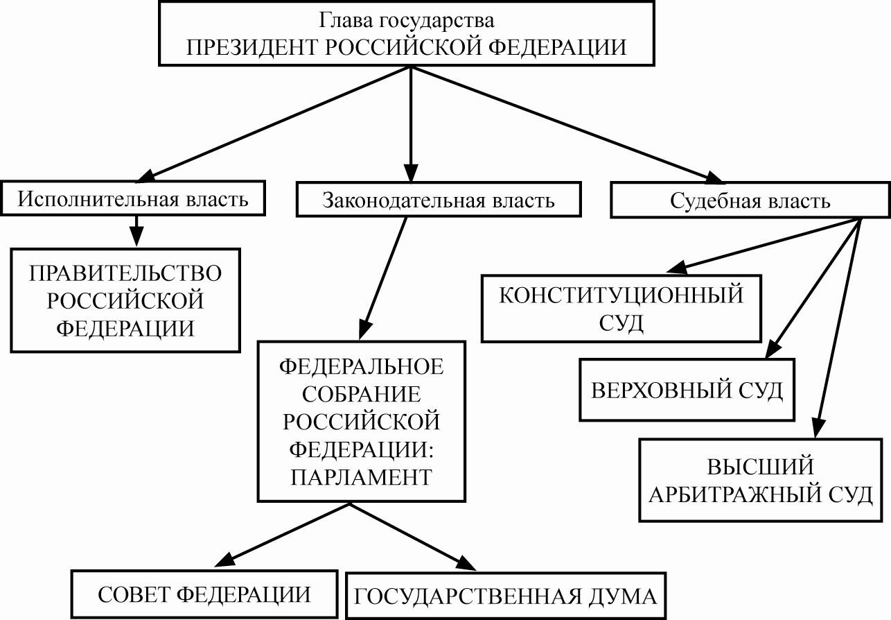 Структура власти в рф 2016 год схема