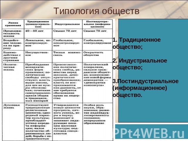 Доклад на тему типология обществ 921