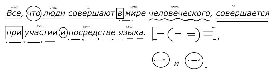 синтаксический разбор по схеме онлайн