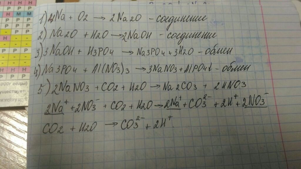 experiment of reaction nahco3 hcl