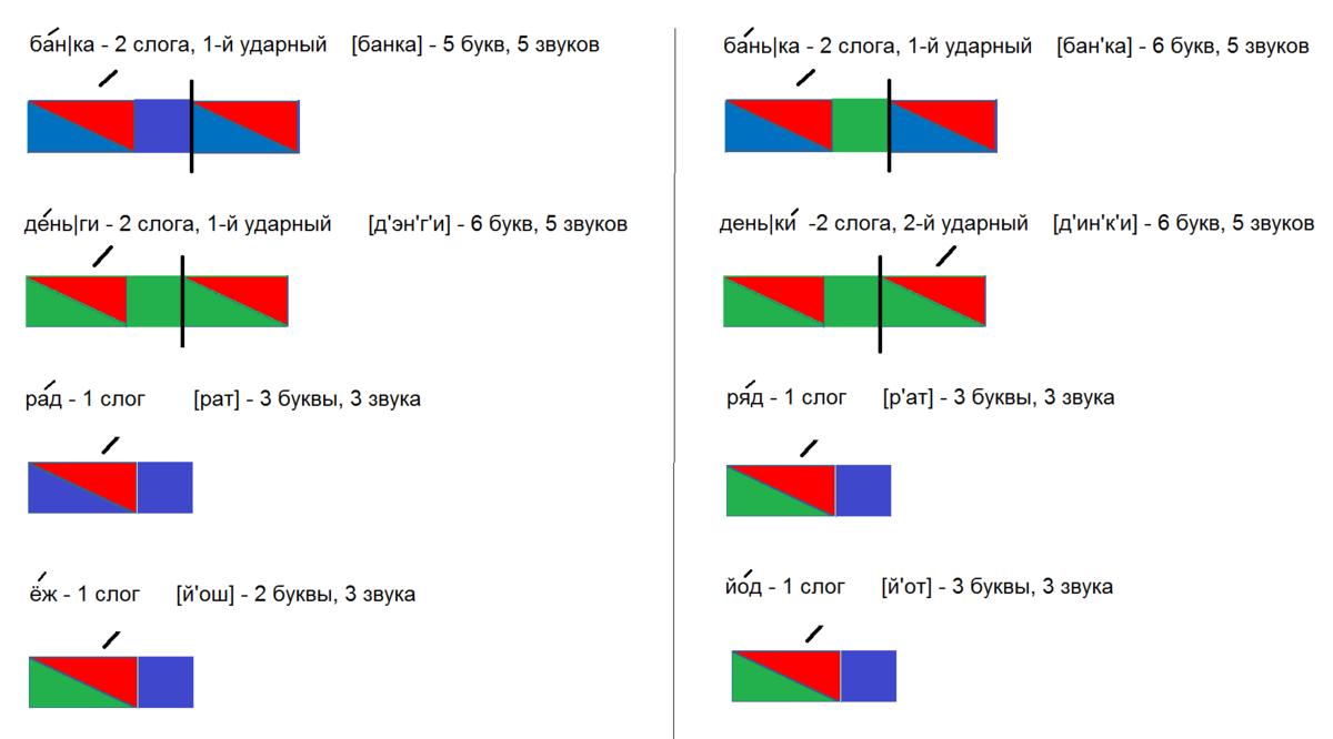Схема слова баранка 1 класс 331