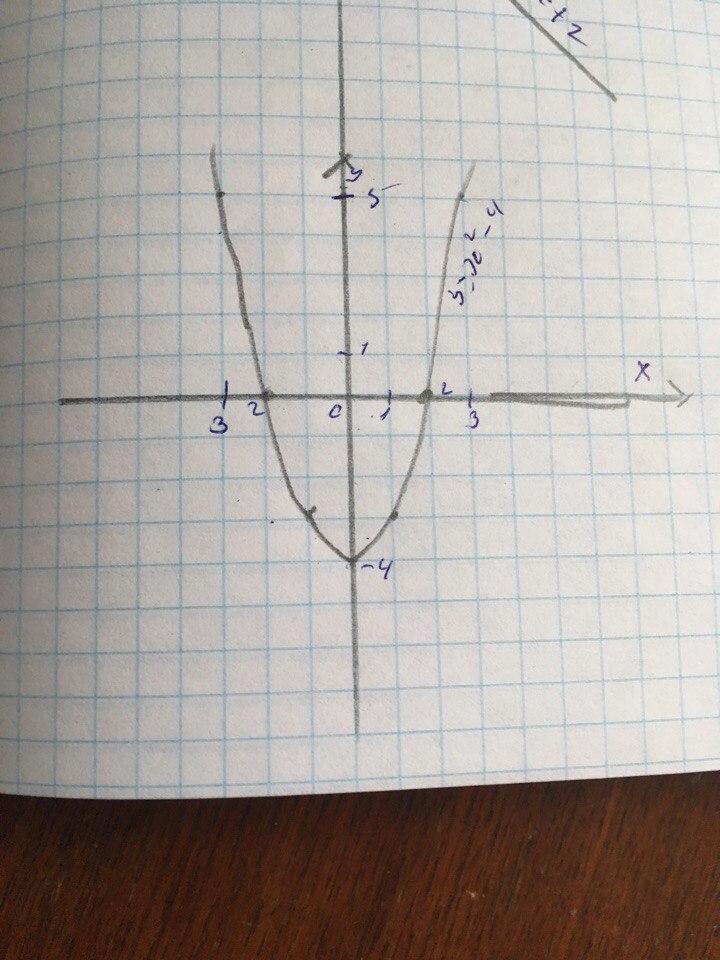 график функции у 2х2-3 построить