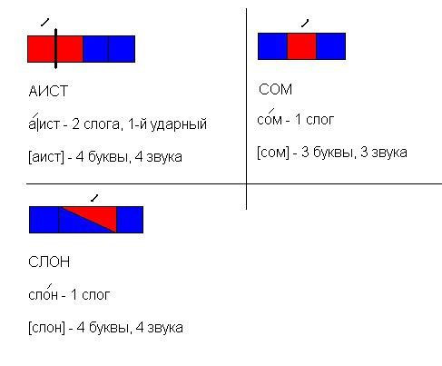 Составить схемы слов 1