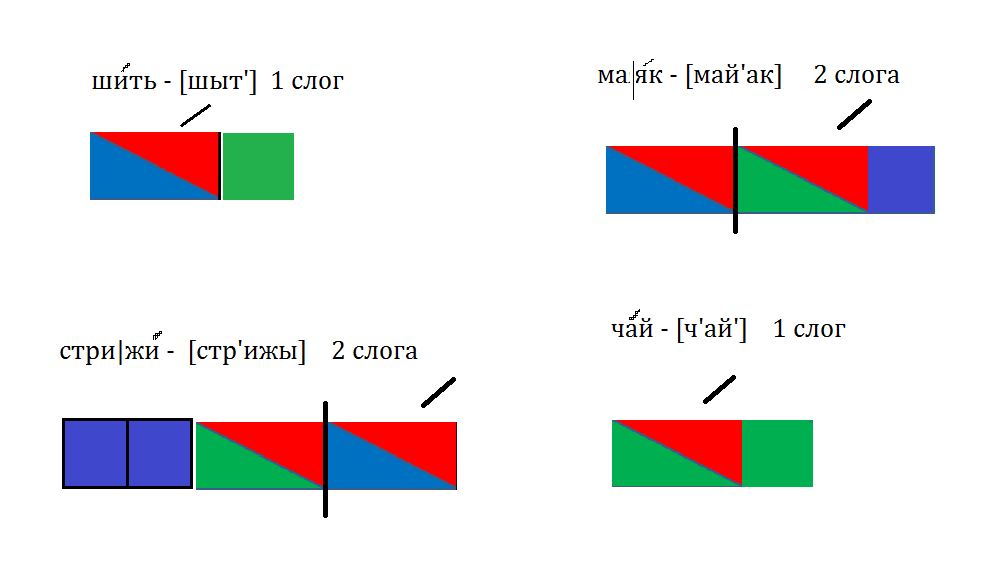 Звуковая схема слова шить