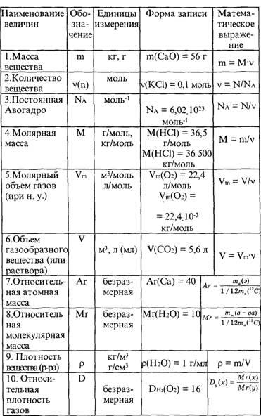 Формулы по химии для решения задач шпаргалка решение экономических задач на издержки