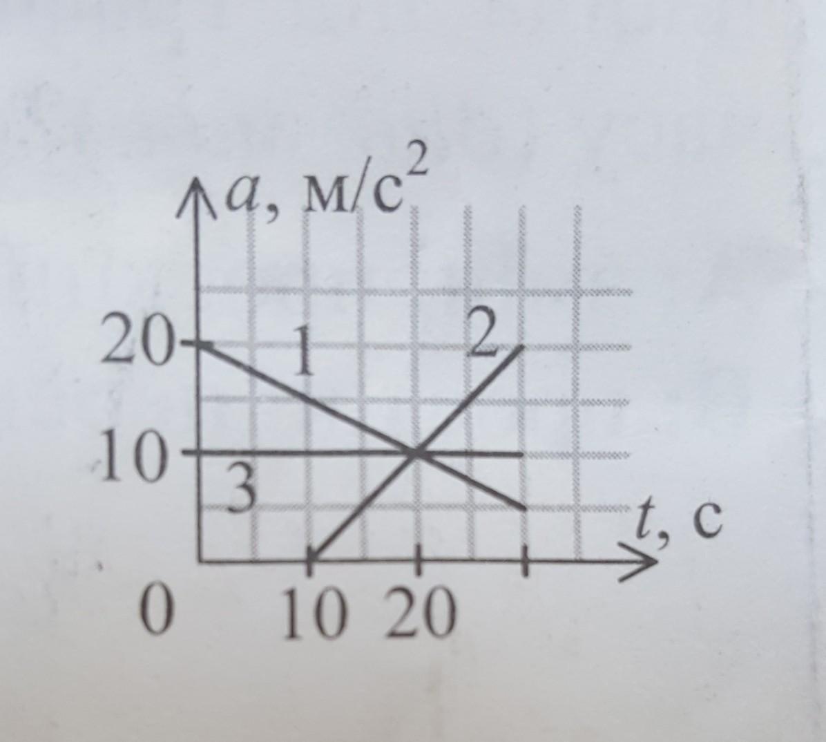 СРОЧНО ПОЖАЛУЙСТАна малюнку зображено графіки