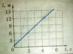 На рисунке показан график зависимости пути от