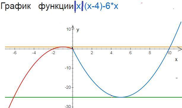 Постройте график функции у=\х\(х-4)-6х и