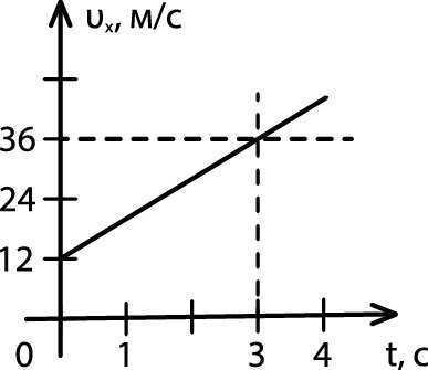 по графику зависимости скорости от времени рис 8 определите ускорение тела