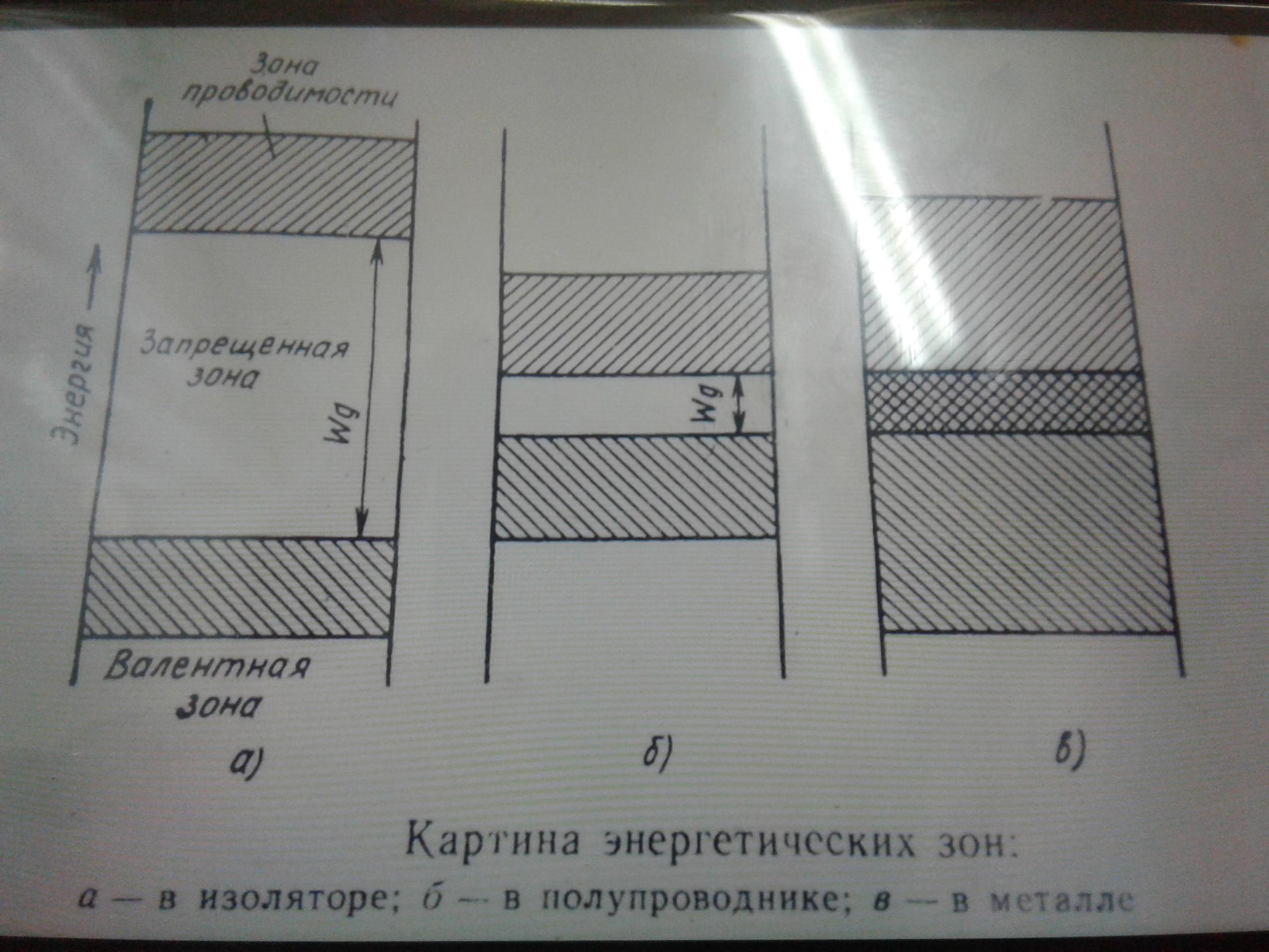Сравнительный анализ проводников полупроводников и