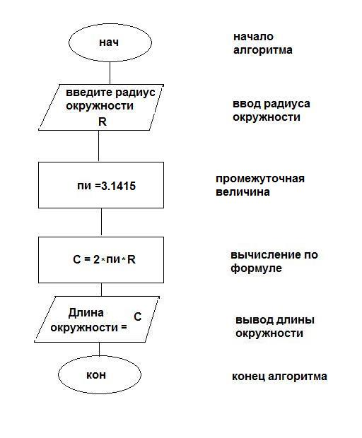 Круг решения задач алгоритм решение текстовых задач при подготовке егэ