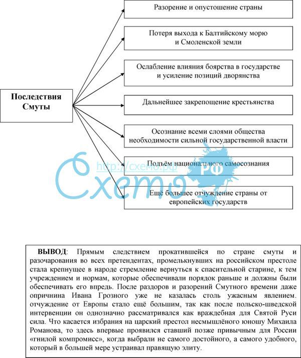 Схема последствия смуты для россии