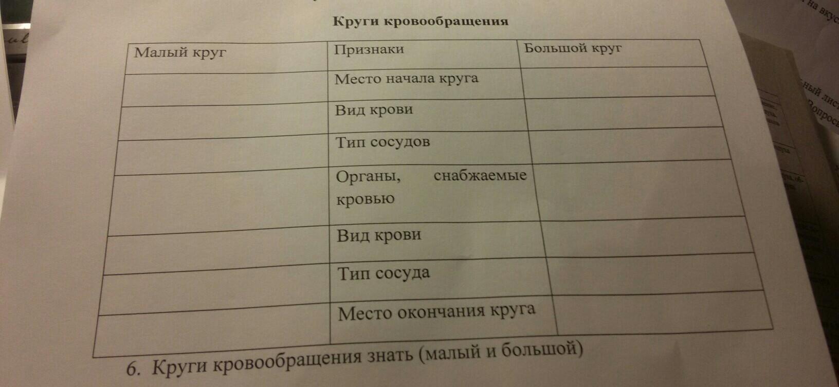 Помогите таблицу по биологии фото