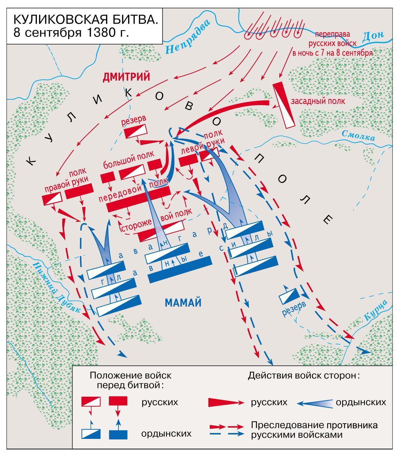 Схема куликовской битвы для 6 класса