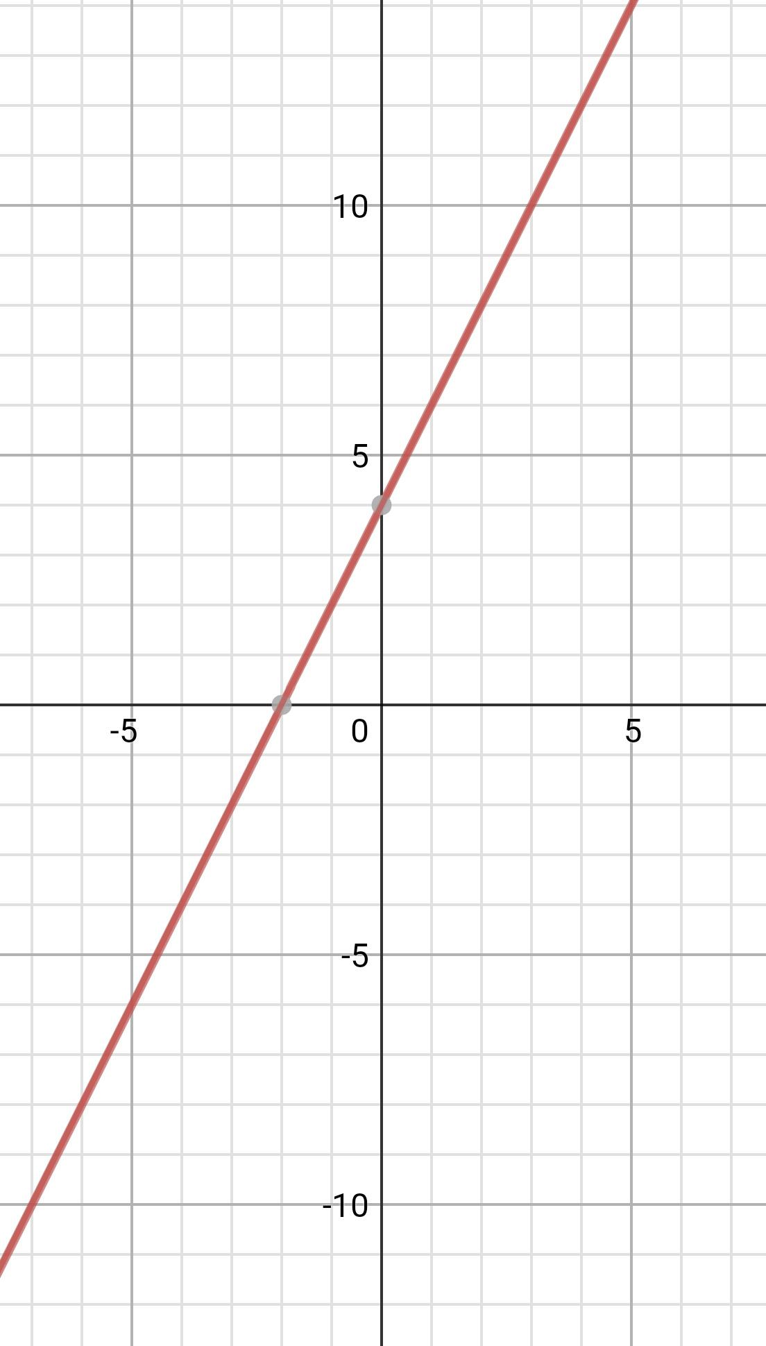 Как строить графики прямой