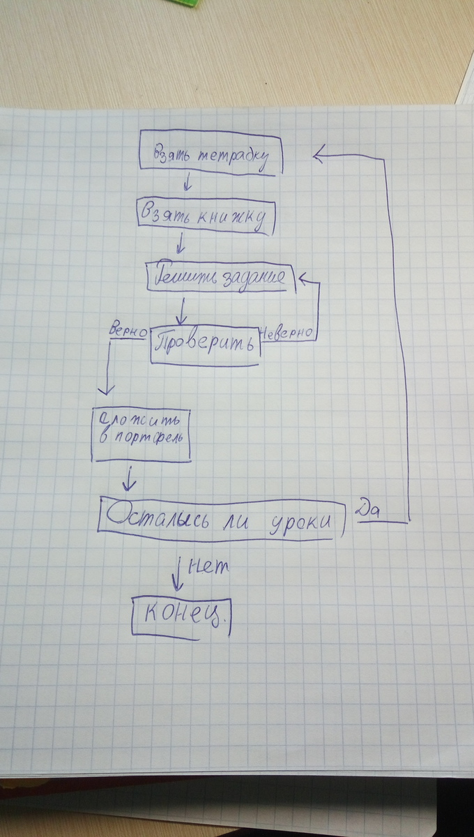Как отсканировать документ в цвете