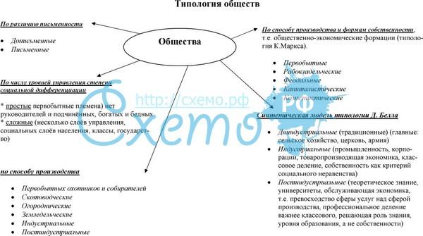 Доклад на тему типология общества 5026