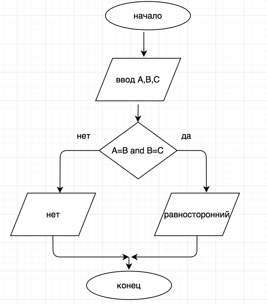 Блок схема алгоритма определения фото 211