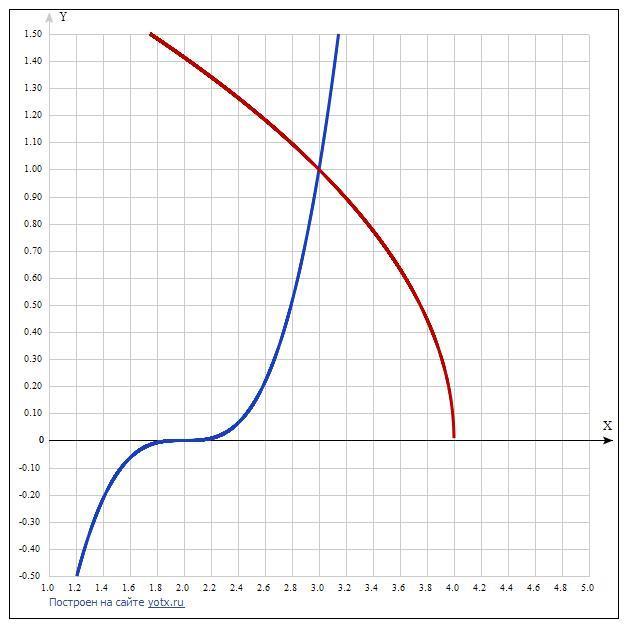 Вычислить площади фигур, ограниченных линиями.