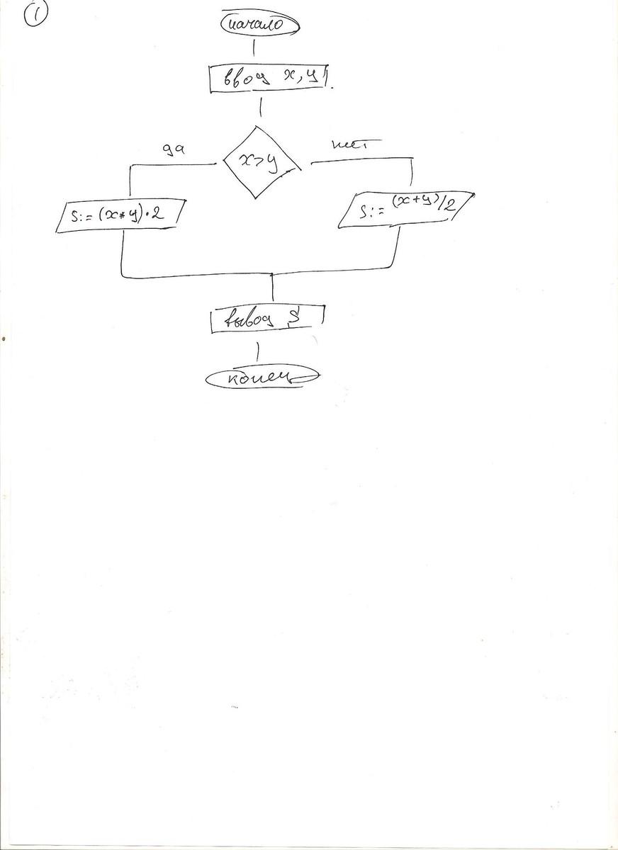 блок-схема для вычисления суммы