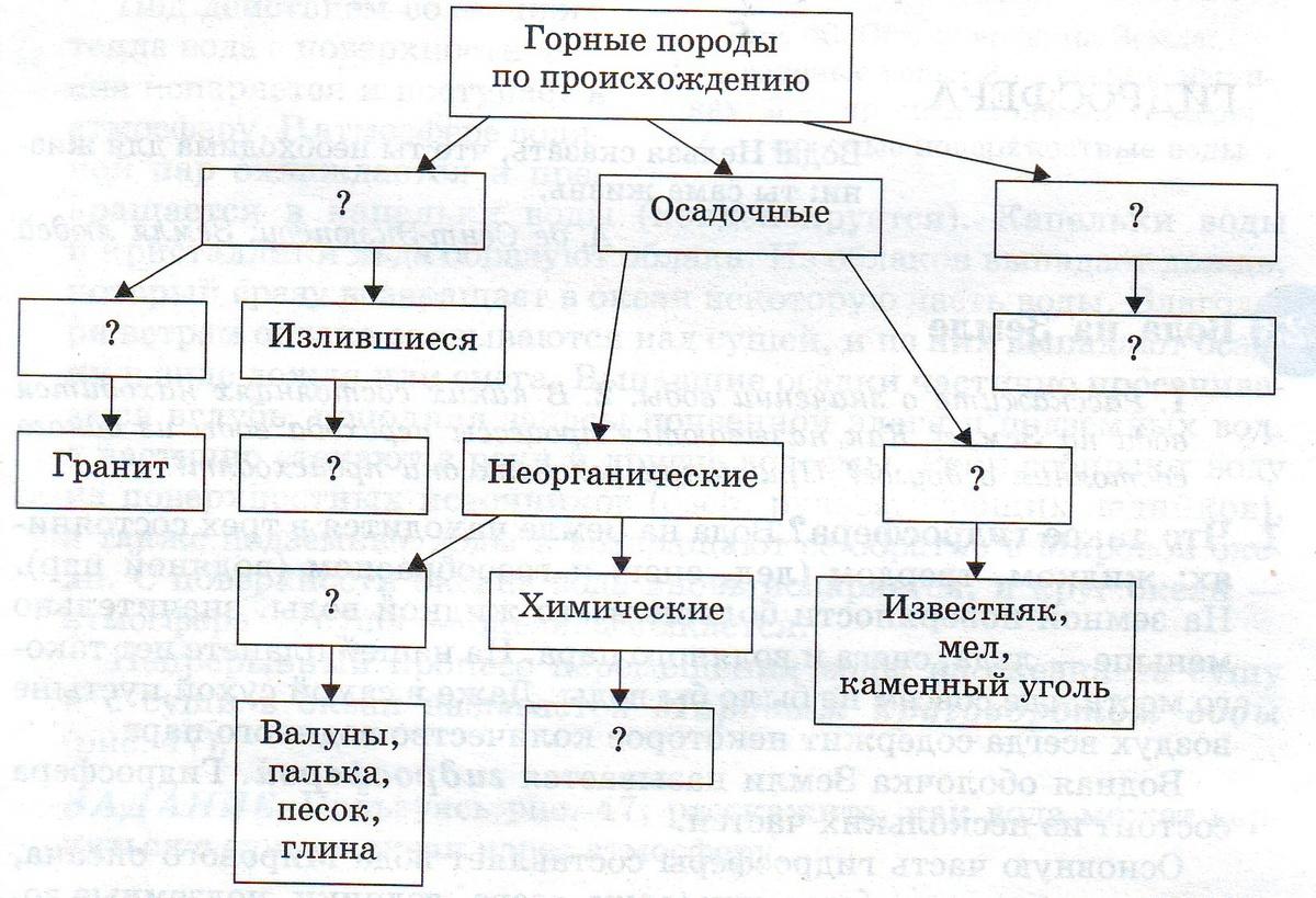 Схемы таблицы рисунки относятся к чему