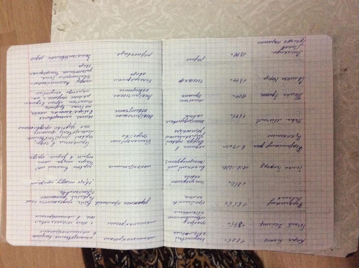 Заполненая таблица на стр 188 по истории 8 класс юдовская