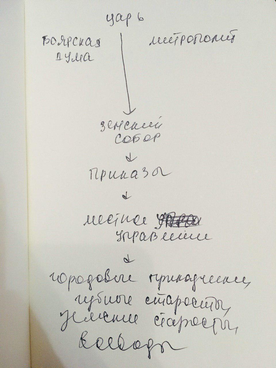изобразите в виде схемы органы центрального