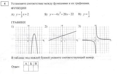 Установите соответствие между графиками функций и