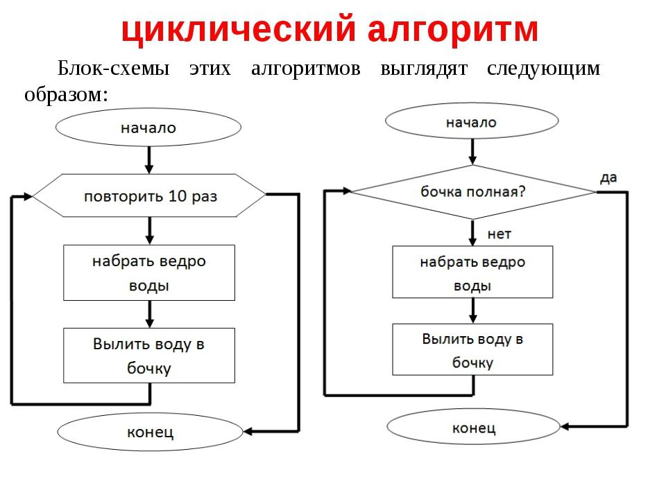 Типы алгоритмов линейный разветвлённый(алгоритмические структуры ветвление и выбор) циклический
