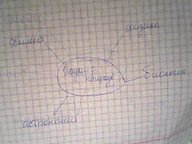 Схема о науки о природе.