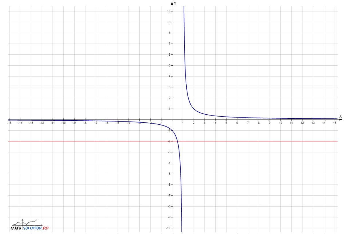 функции 2 х на график деленное