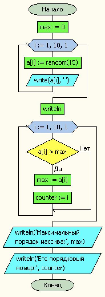 Помогите сделать блок-схему для этого кода : var