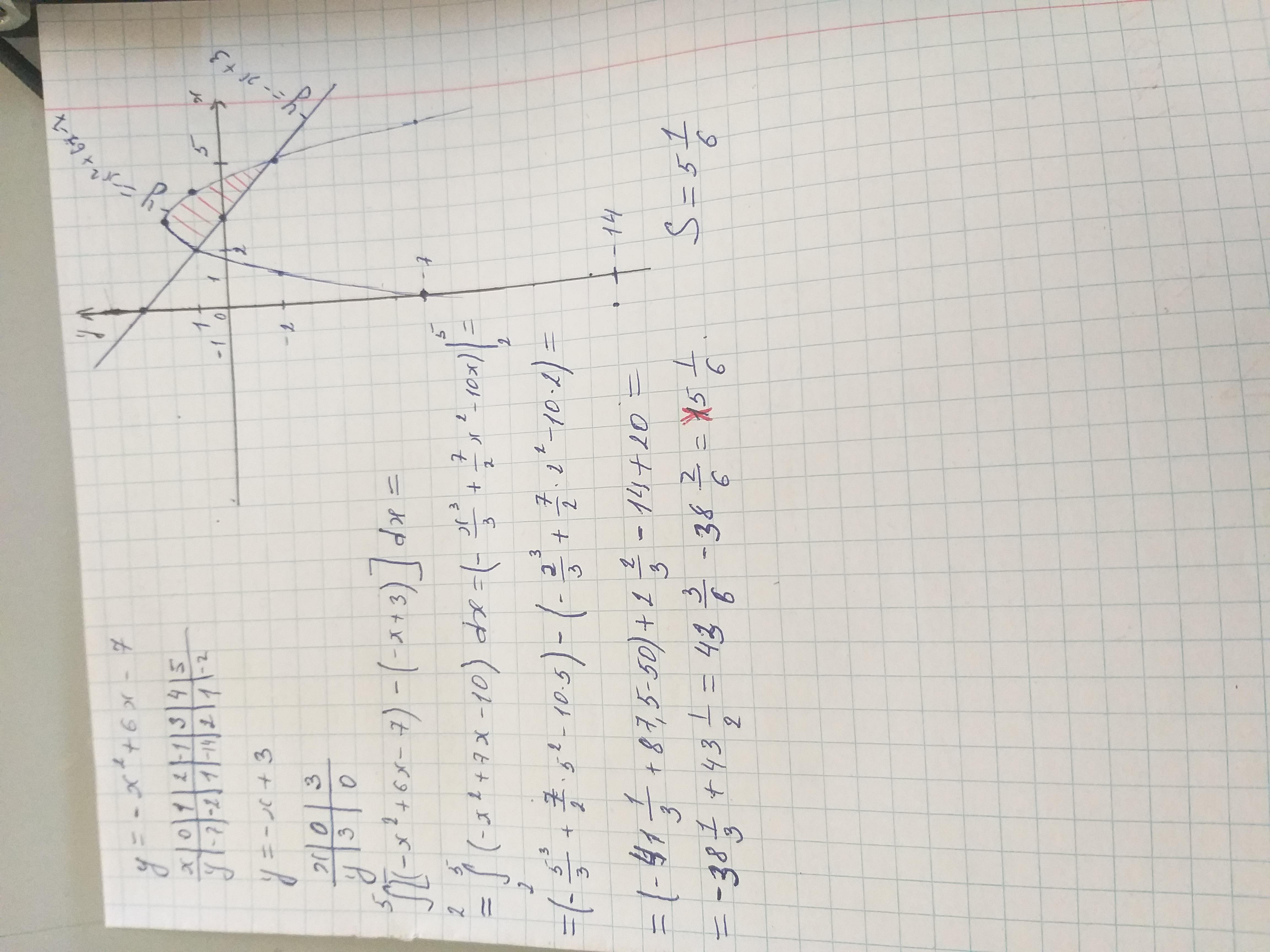 Помогите пожалуйста вычислить площадь фигуры,