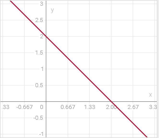 Y=-x+2 функция.....