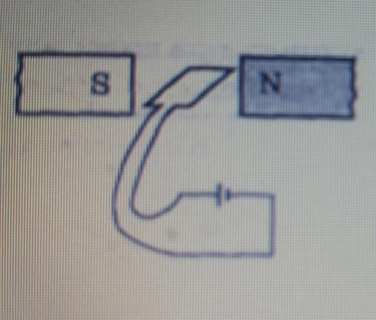 У якому напрямку обертатиметься рамка зі струмом в магнітному полі?За годинниковою стрілкою чи проти?