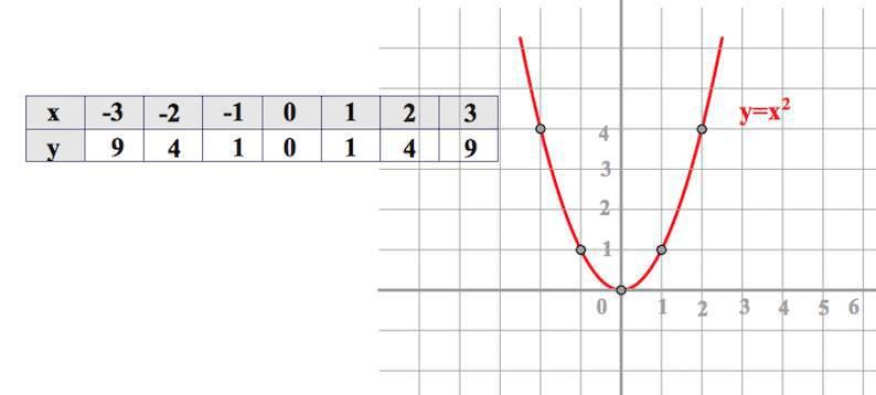 Гипербола и парабола. Теория и подробно разобранные ...