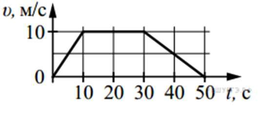 по графику зависимости модуля скорости от времени представленному на рис