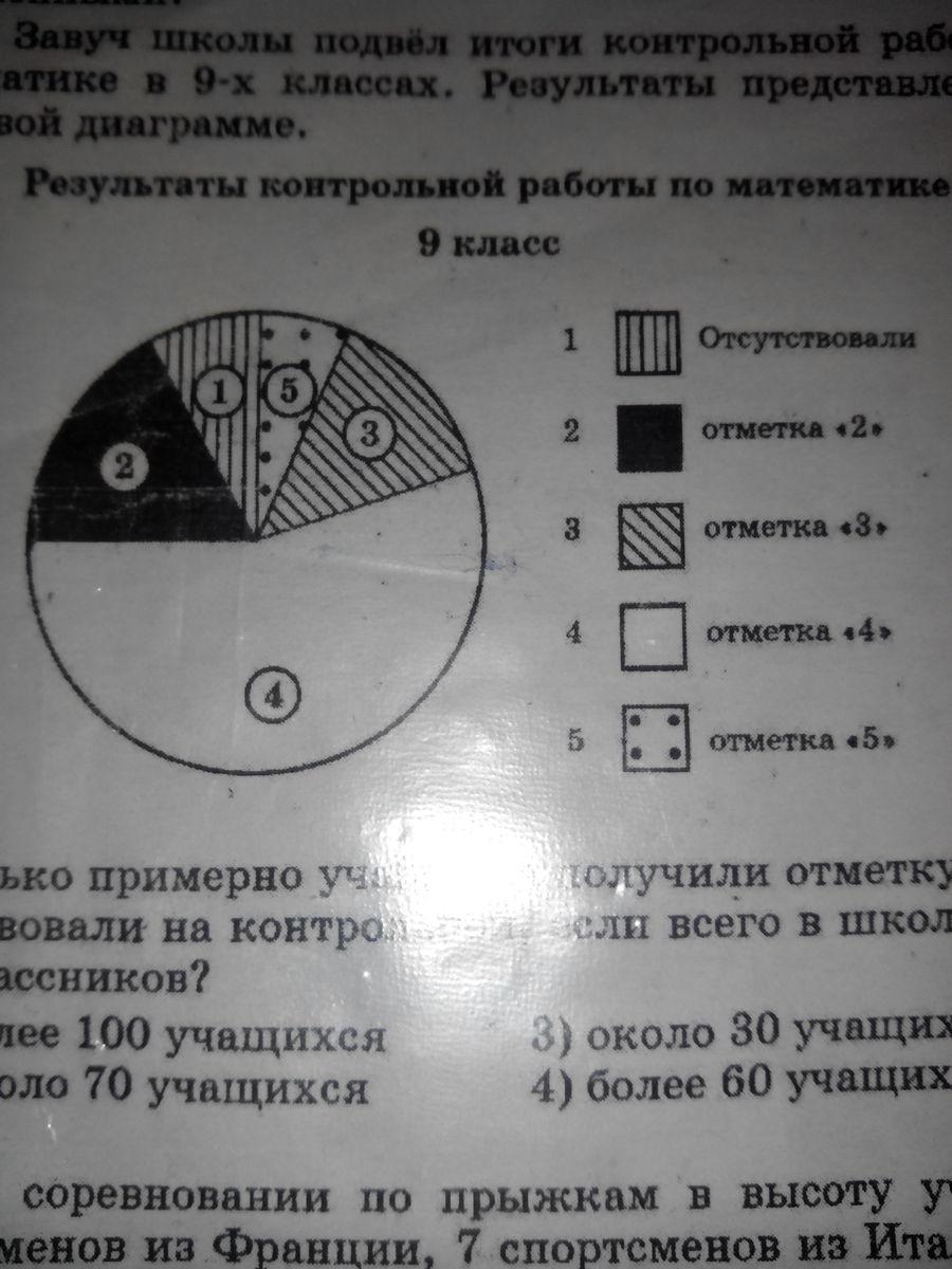 завуч школы подвел итоги контрольной работы по математике в  Загрузить jpg