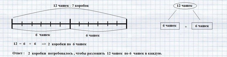 Схематический рисунок к делению 2 класс фото 361