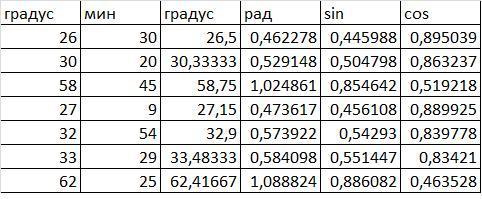 Пощитайте пожалуйста синусы и косинусы чисел:)